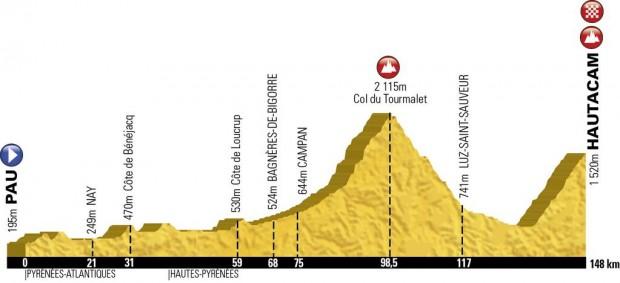 etape-du-tour-2014-map-profile-620x283