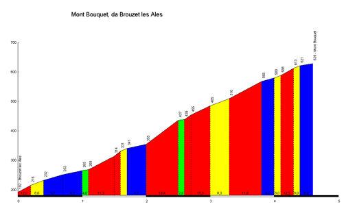 Mont_Bouquet_Brouzet_les_Ales_profile