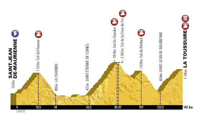 etape profile